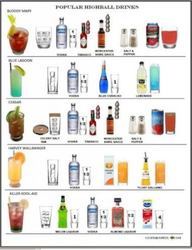 cocktail cheat sheet